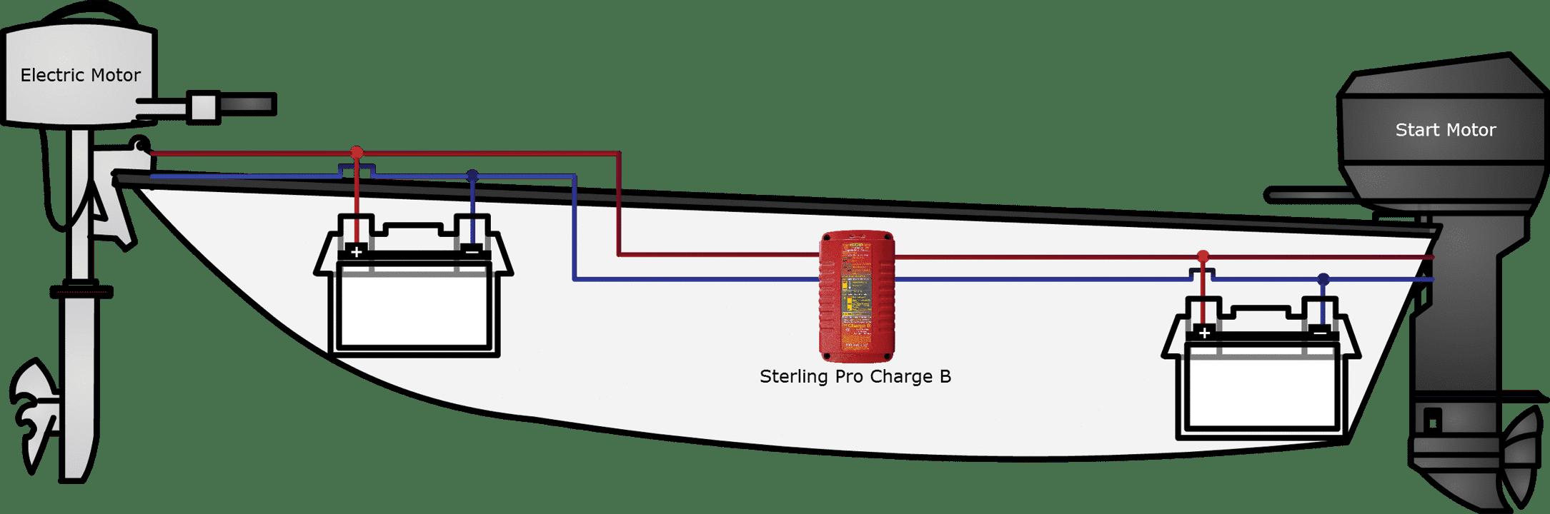 Diagram Bcolour